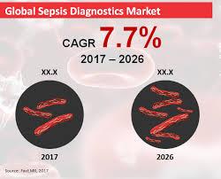 Sepsis Diagnostics
